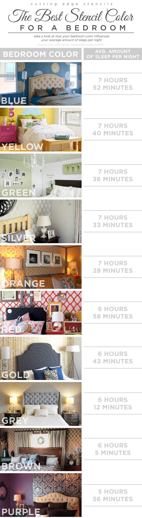 Cutting Edge Stencils shares the best stencil colors for a bedroom! http://www.cuttingedgestencils.com/wall-stencils-stencil-designs.html